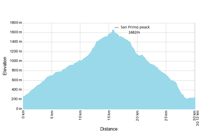 san primo peak mtb ride elevation